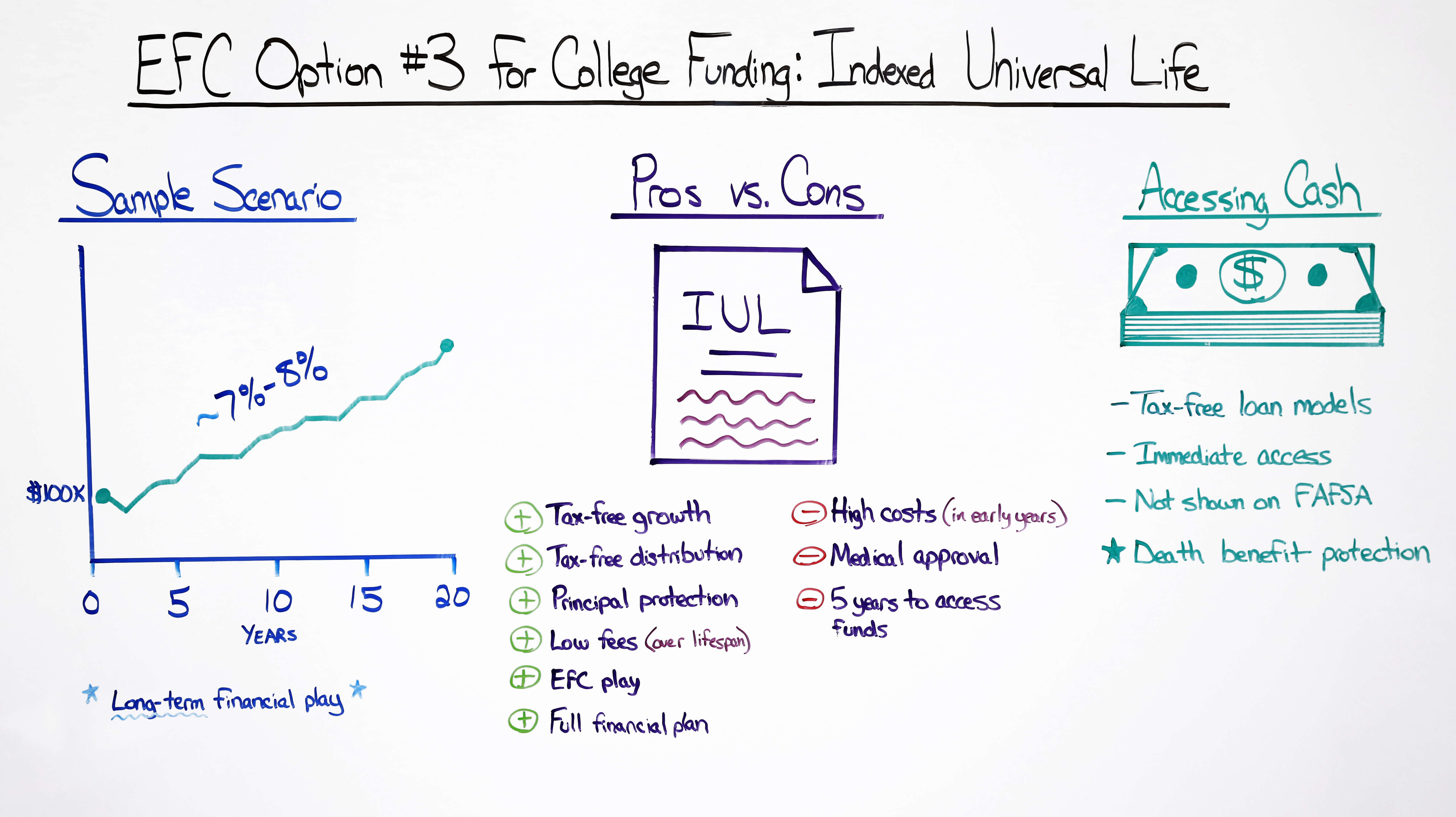 efc option 3 for college funding indexed universal life