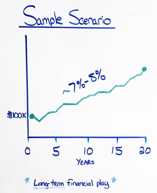 indexed universal life sample scenario