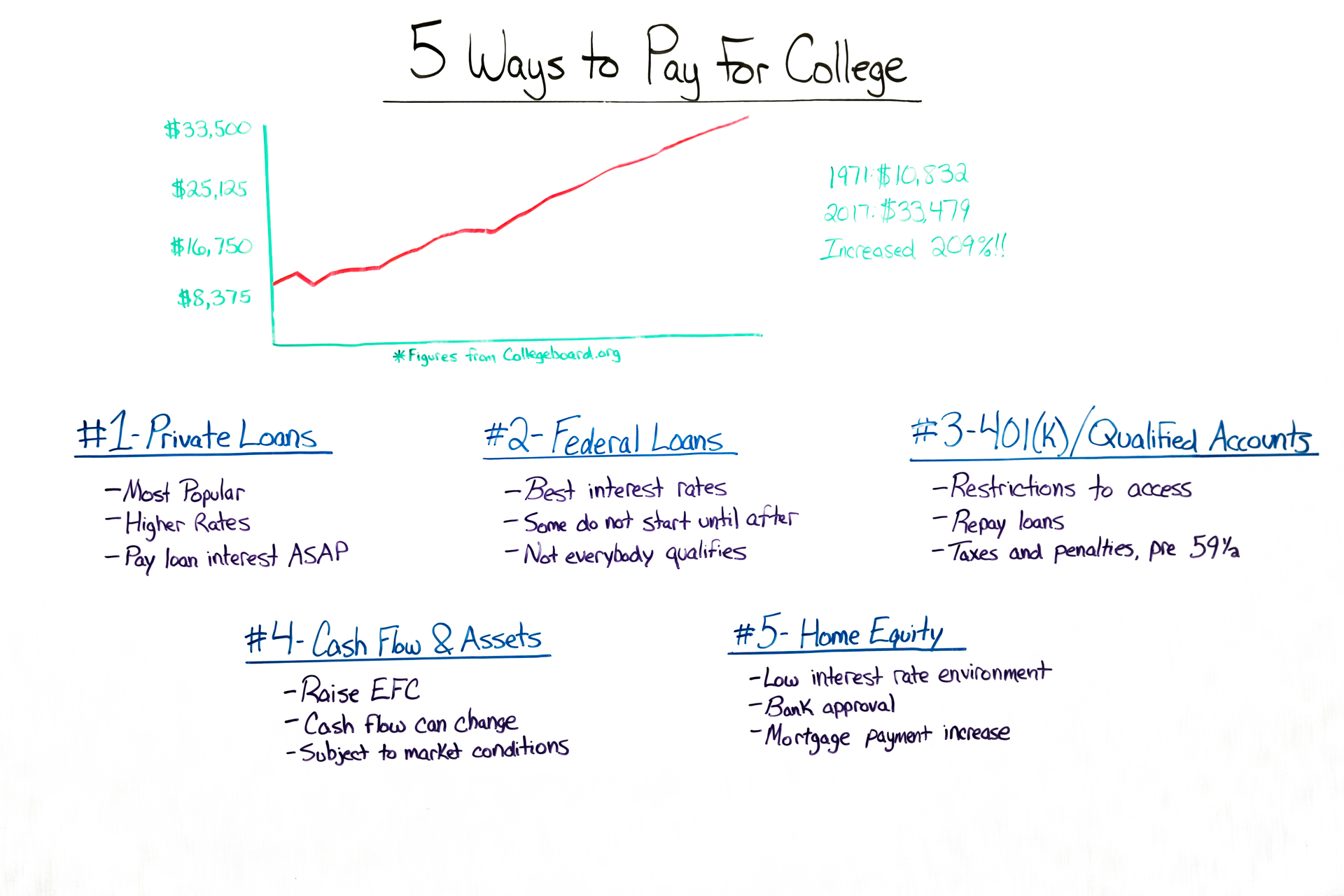 5 Ways to Pay For College
