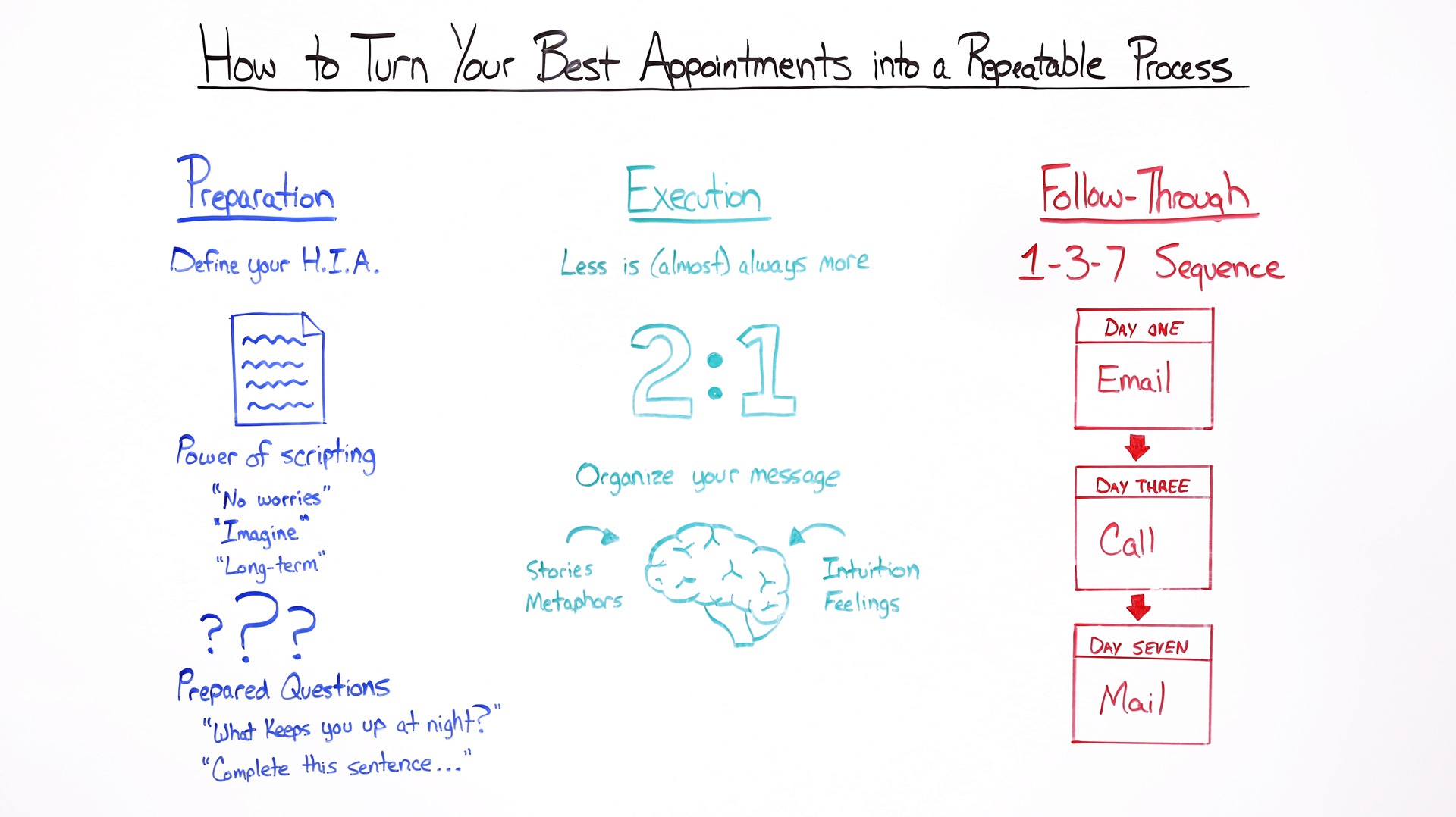 How to Turn Your Best Appointments into a Repeatable Process - High Impact Appointments