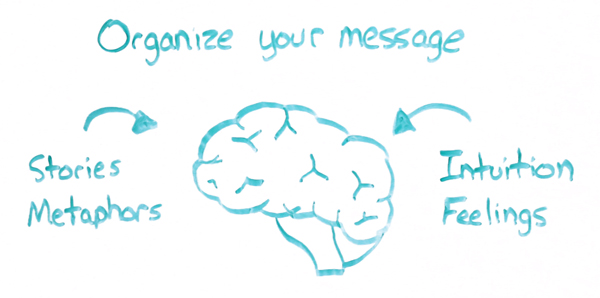Organize your message - High Impact Appointments