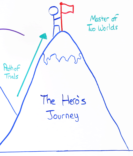 Path of Trials - The Hero's Journey