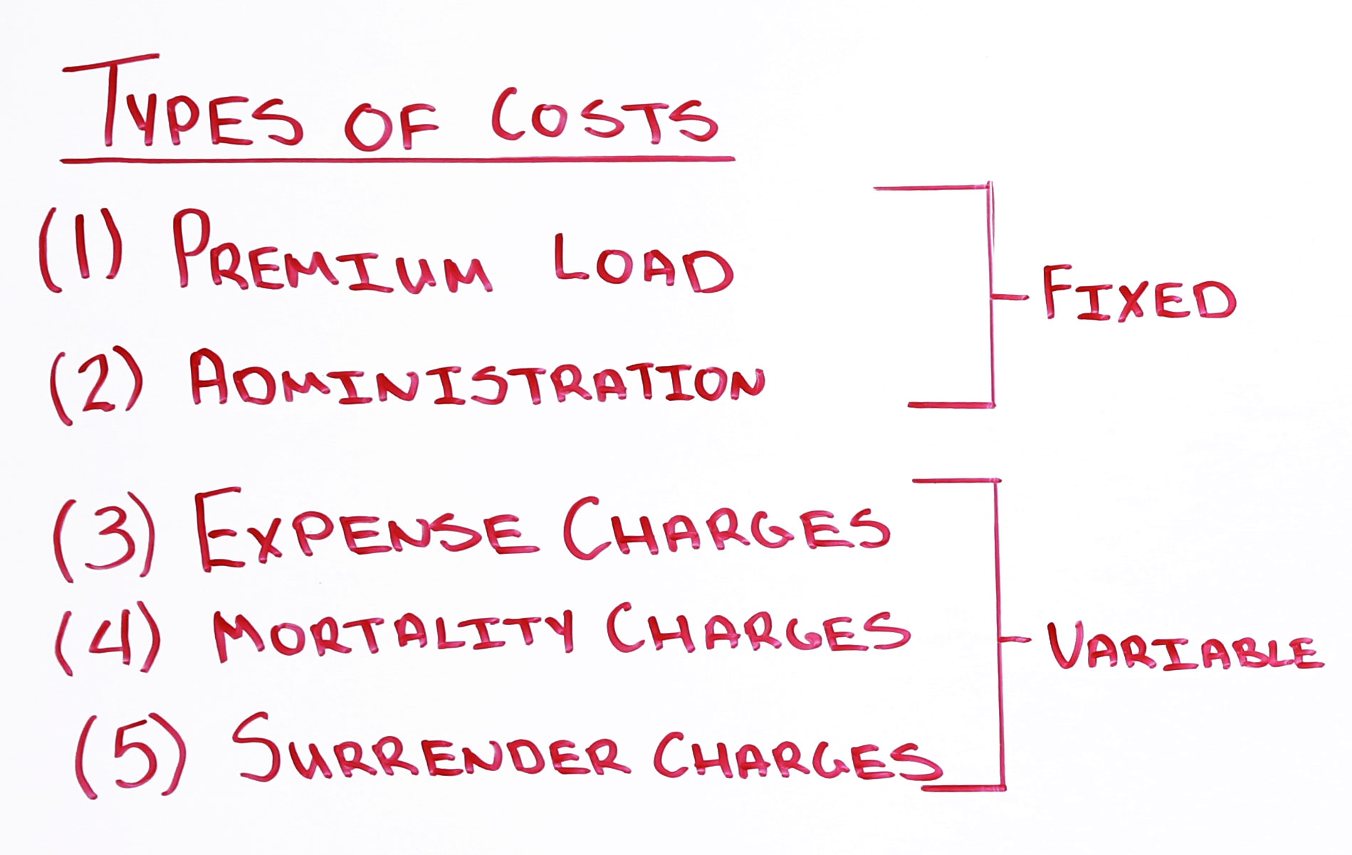 Types of Cost