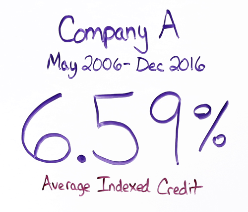 Company A IUL Results