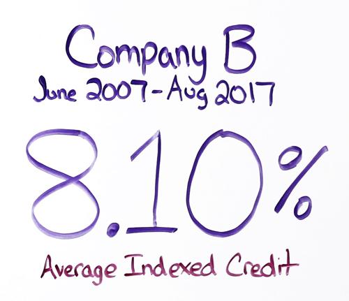 Company B IUL Results