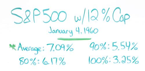S&P 500 Results IUL