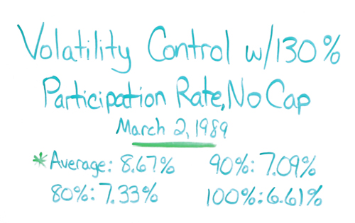 Volatility Control Results IUL
