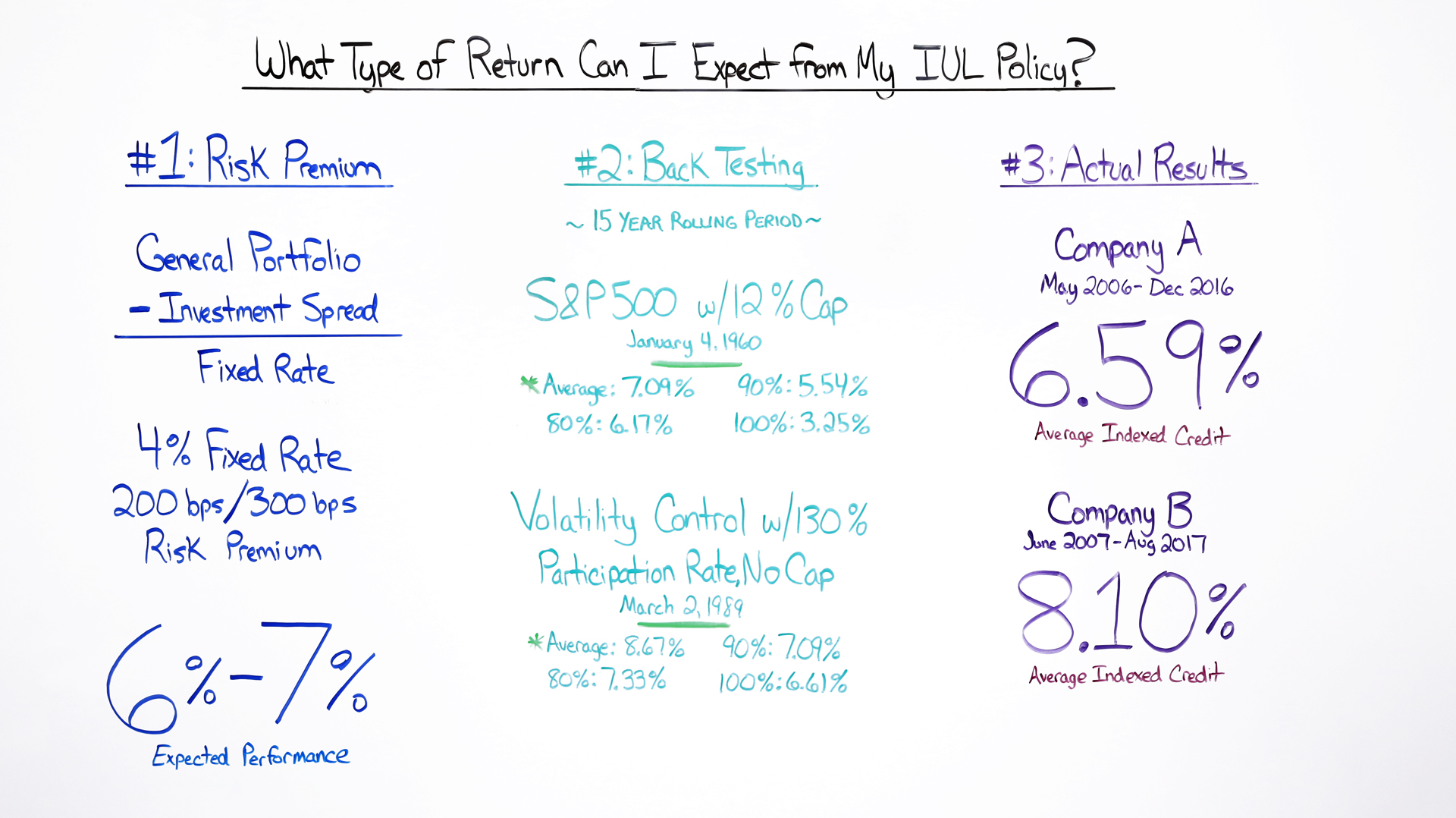What Type of Return Can I Expect from an IUL Policy