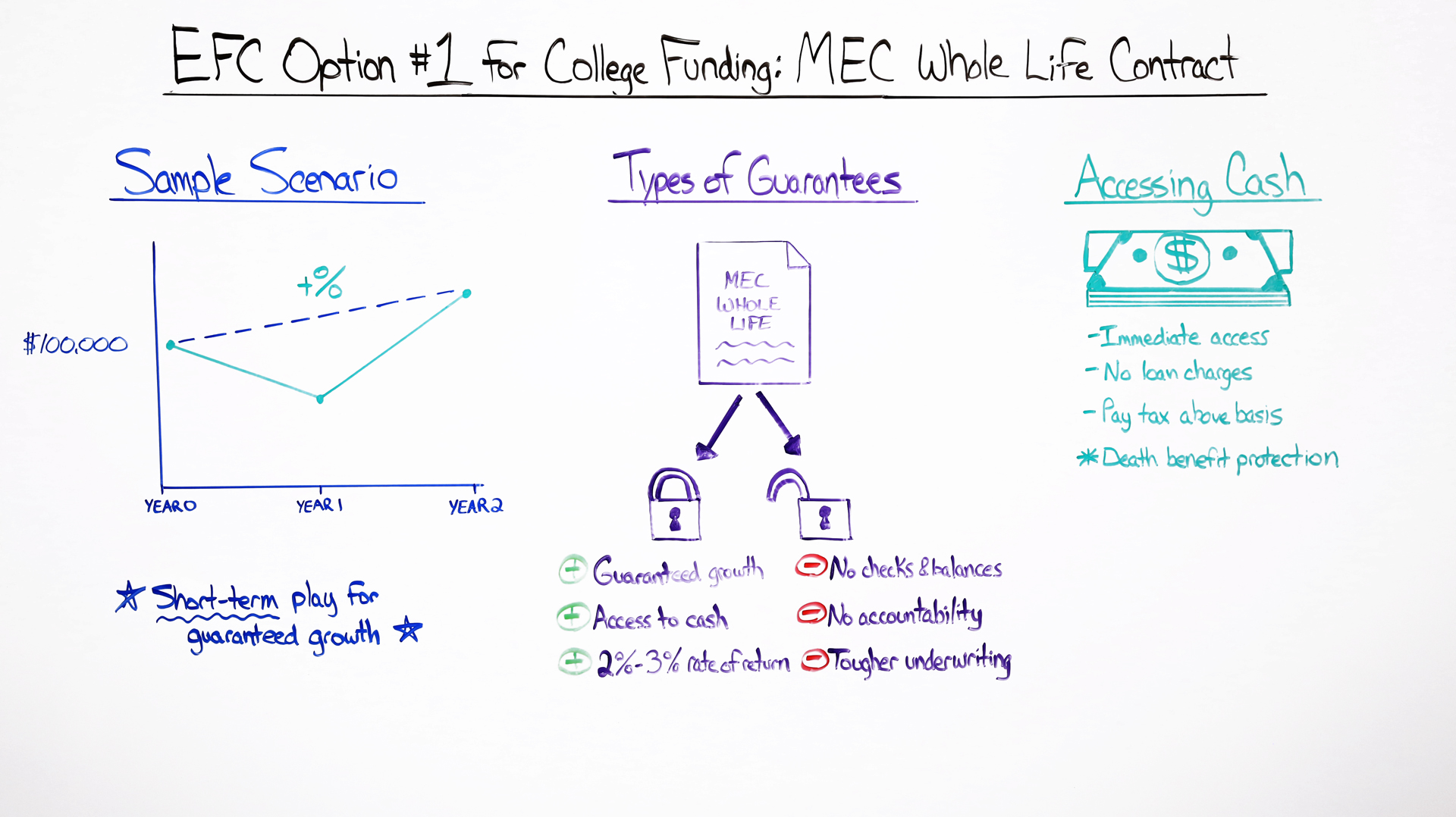 EFC Option 1 for College Funding MEC Whole Life Contract