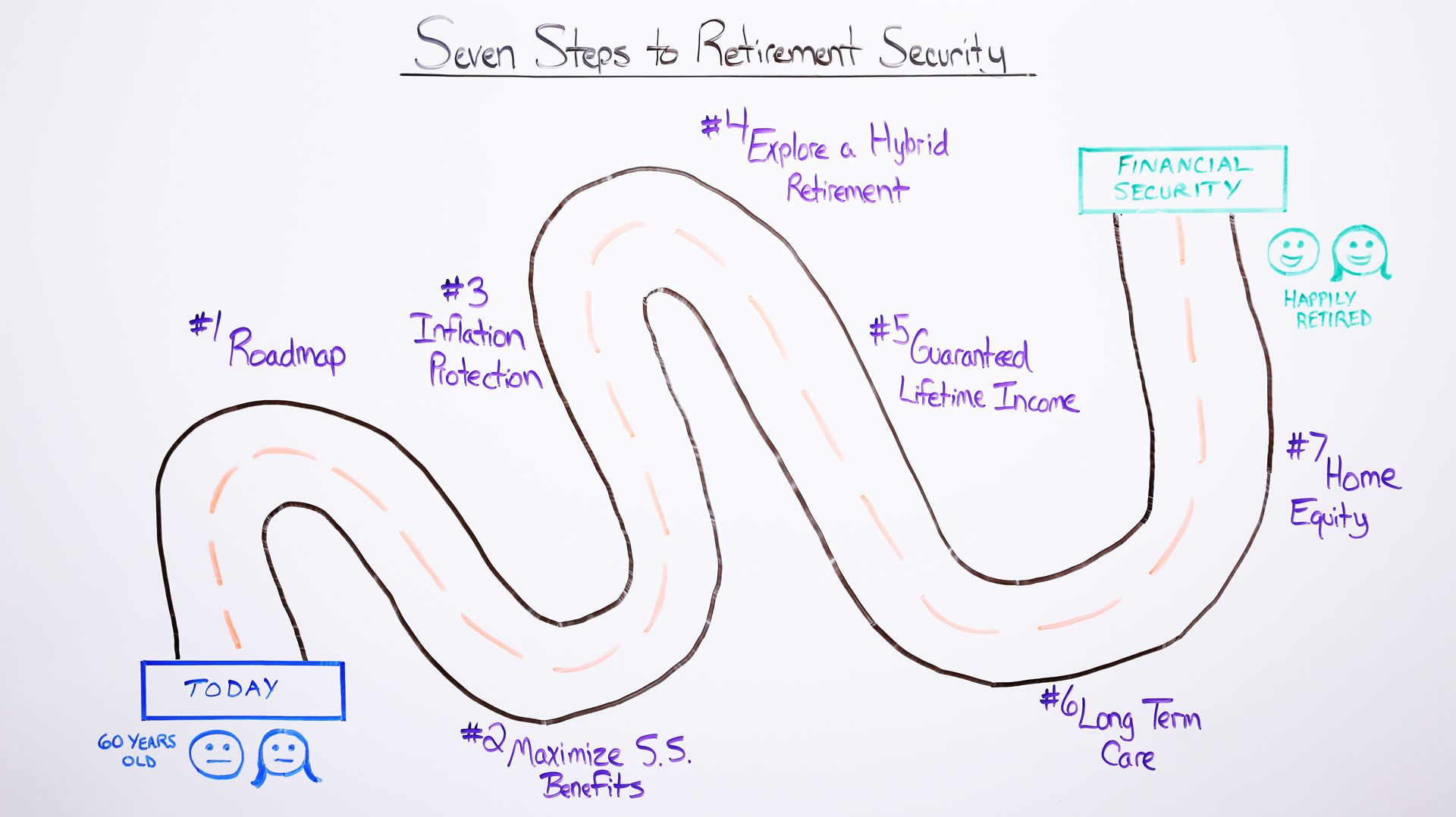 Seven Steps to Retirement Security Tom Hegna