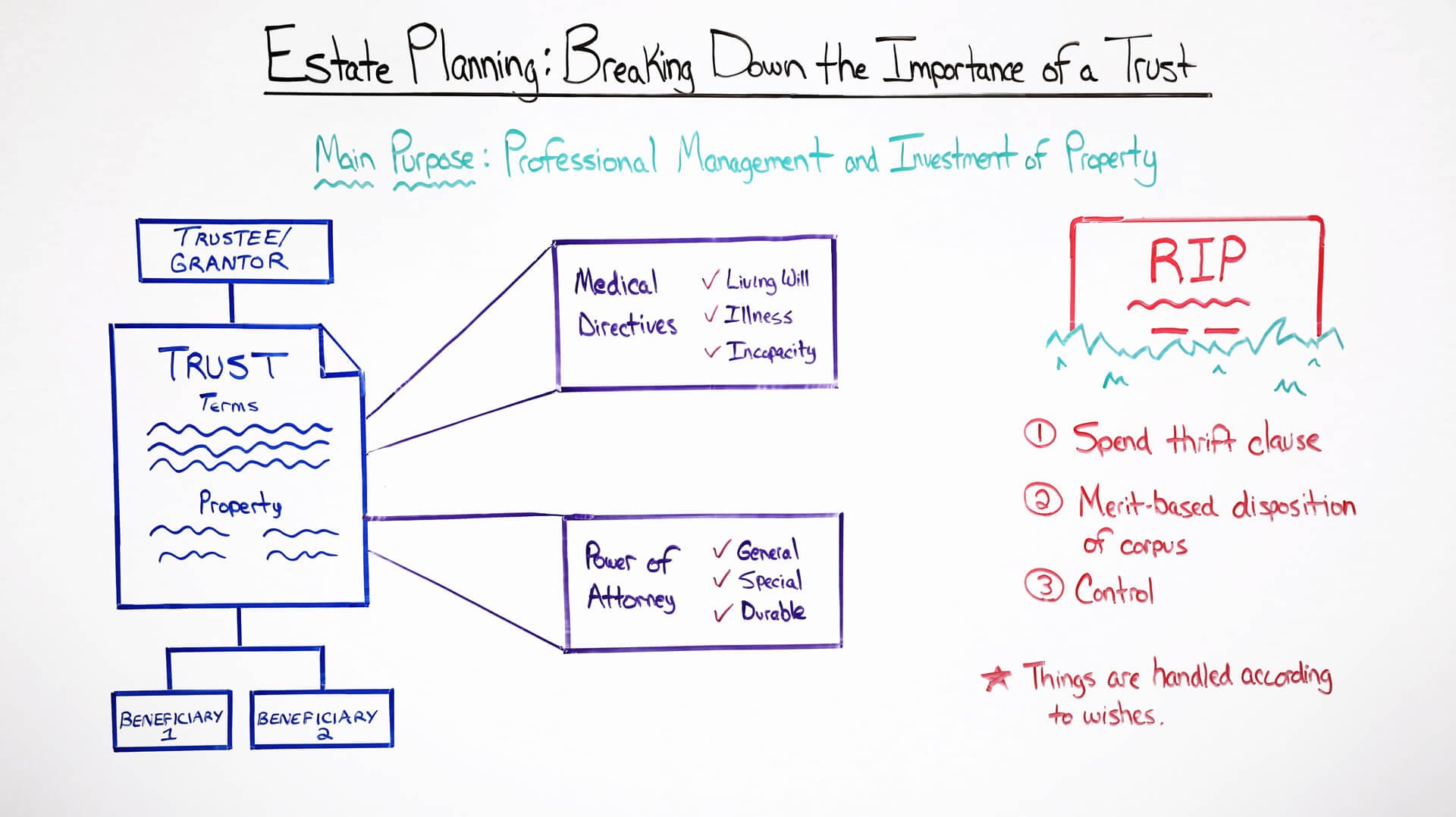 Breaking Down the Importance of a Trust Estate Planning