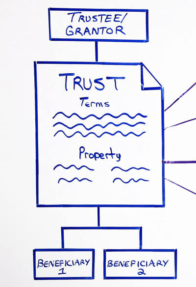 Trust Overview