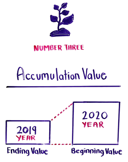 accumulation value