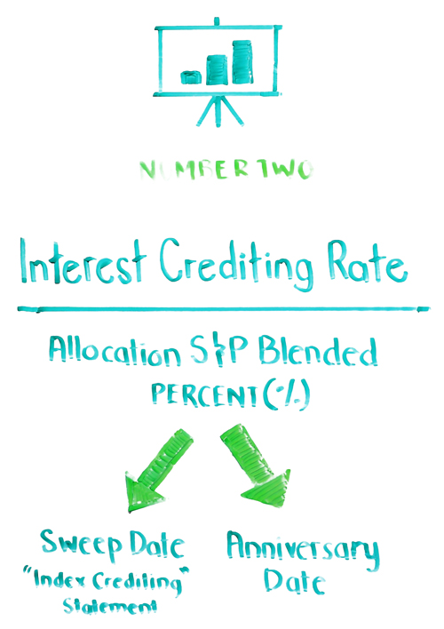 interest crediting rate