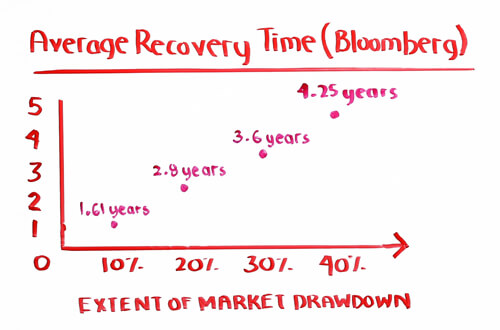 average recovery time