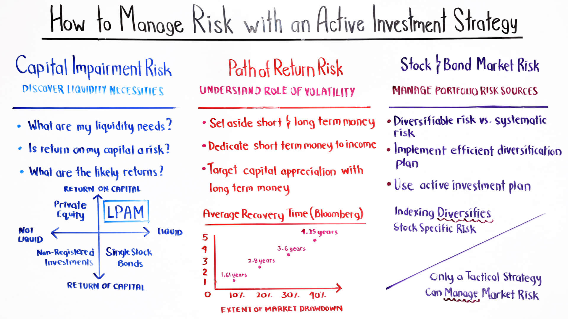 effectively navigating stock market corrections