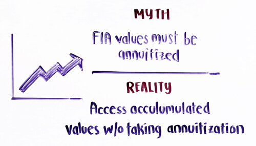 fia values must be annuitized