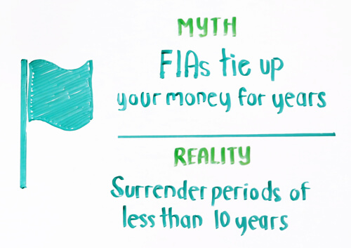 fias tie up your money for years