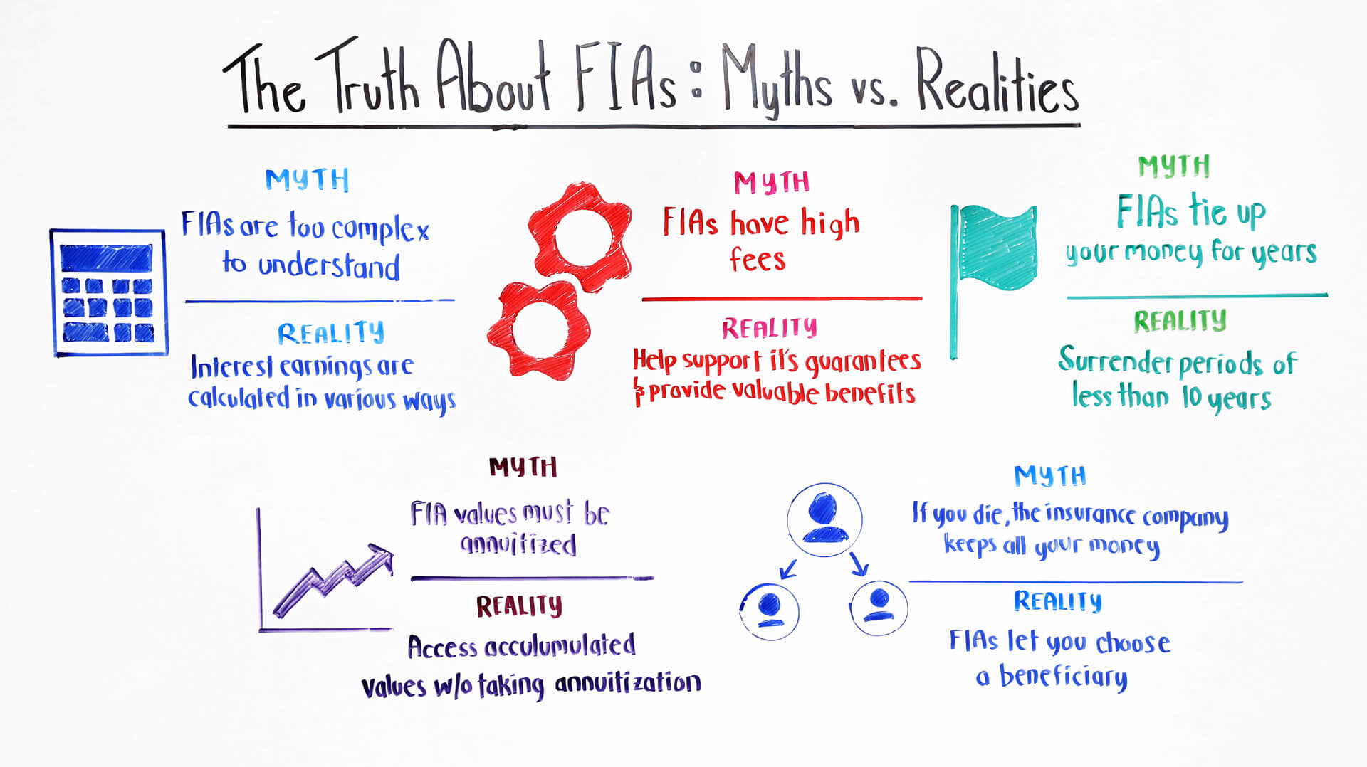 the truth about fias myths vs realities