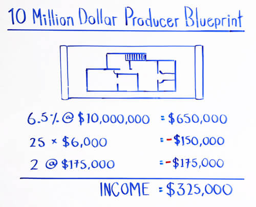 10 million dollar producer blueprint