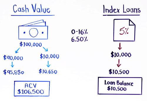 index loan scenario