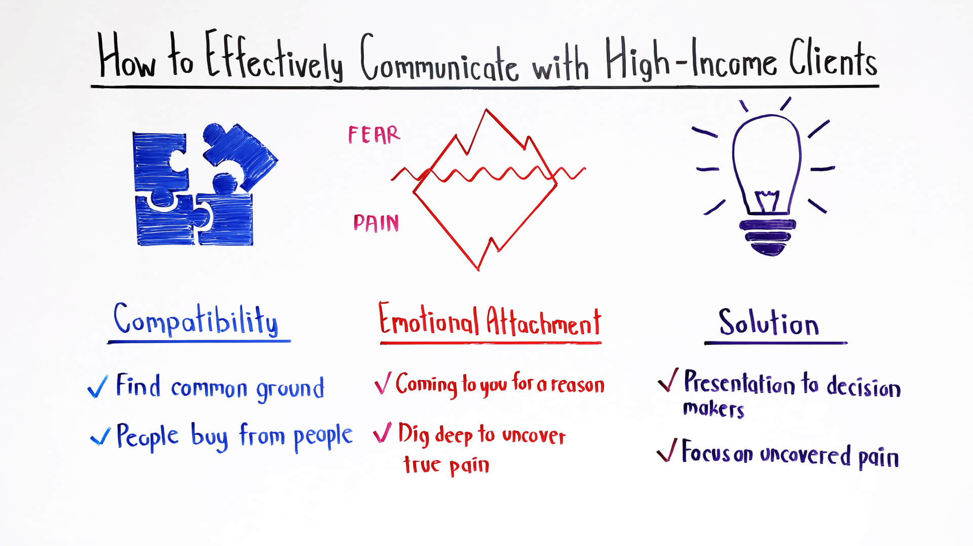 how to effectively communicate with high income clients