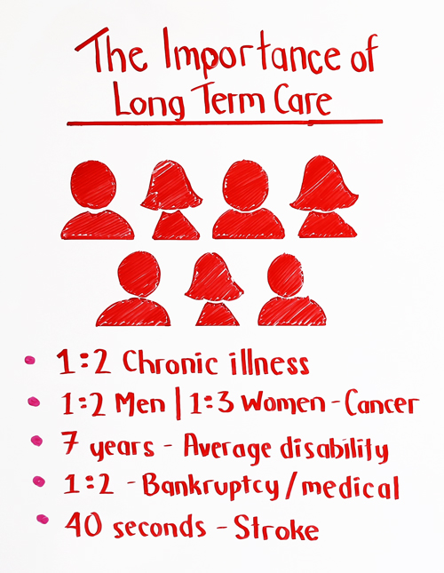the importance of long term care