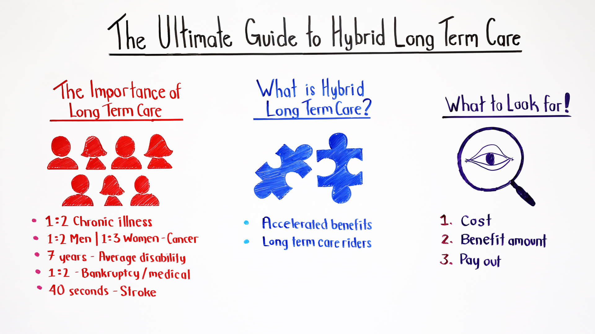 the ultimate guide to hybrid long term care
