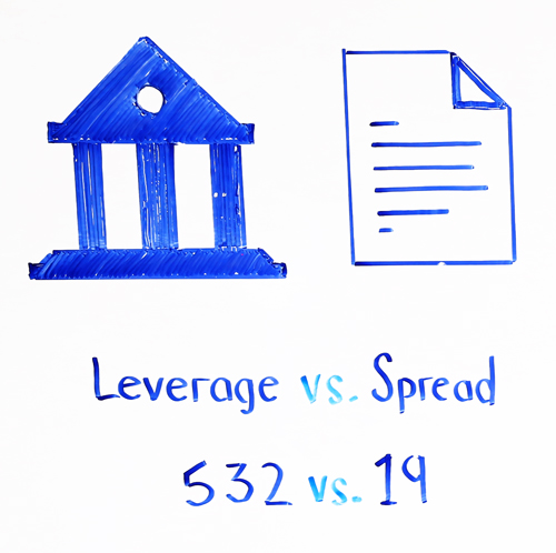 leverage vs spread
