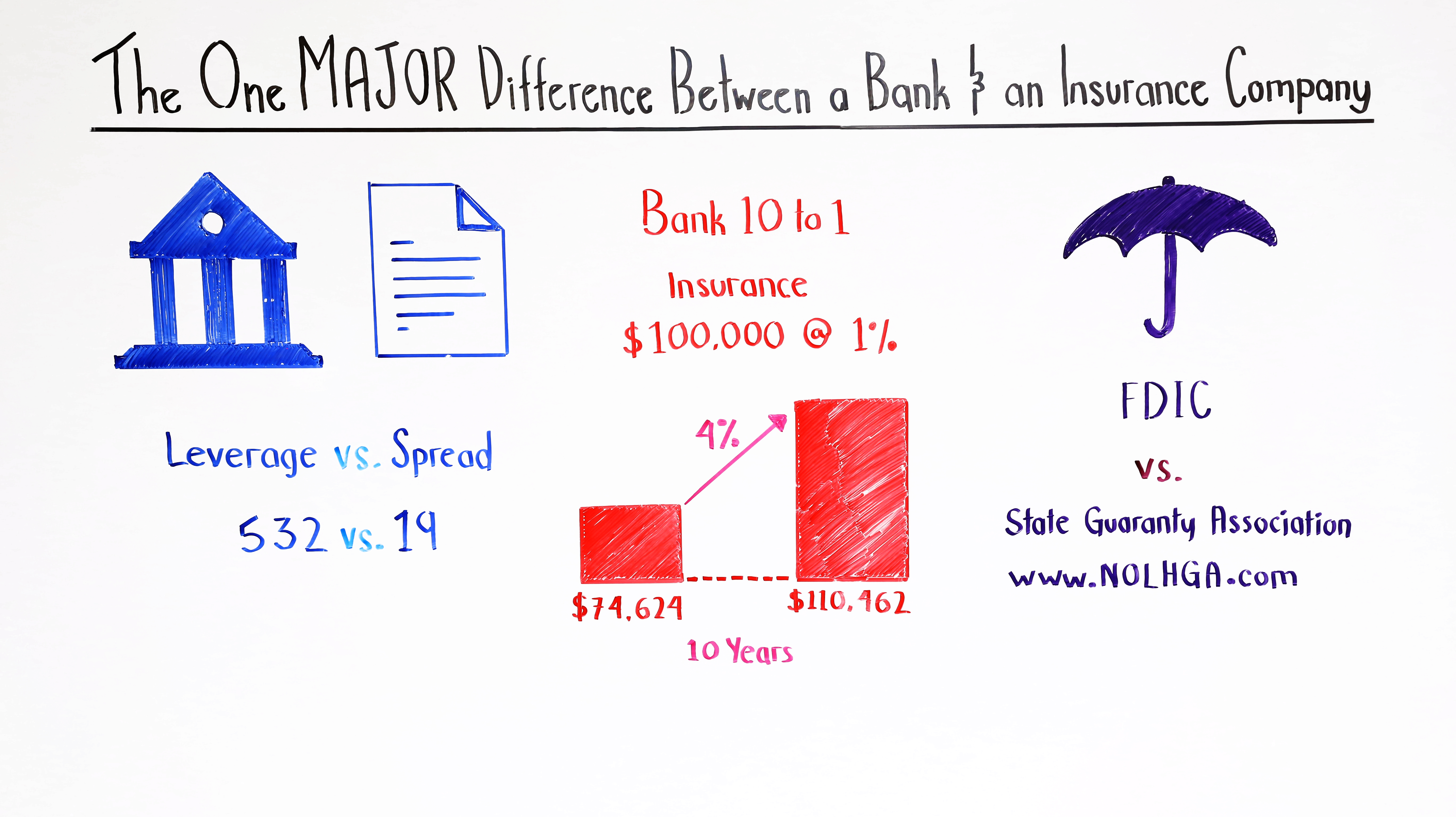 the one major difference between a bank and an insurance company