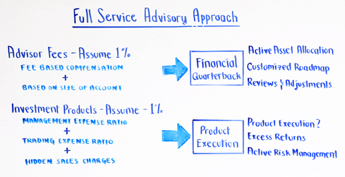Full Service Advisory Approach
