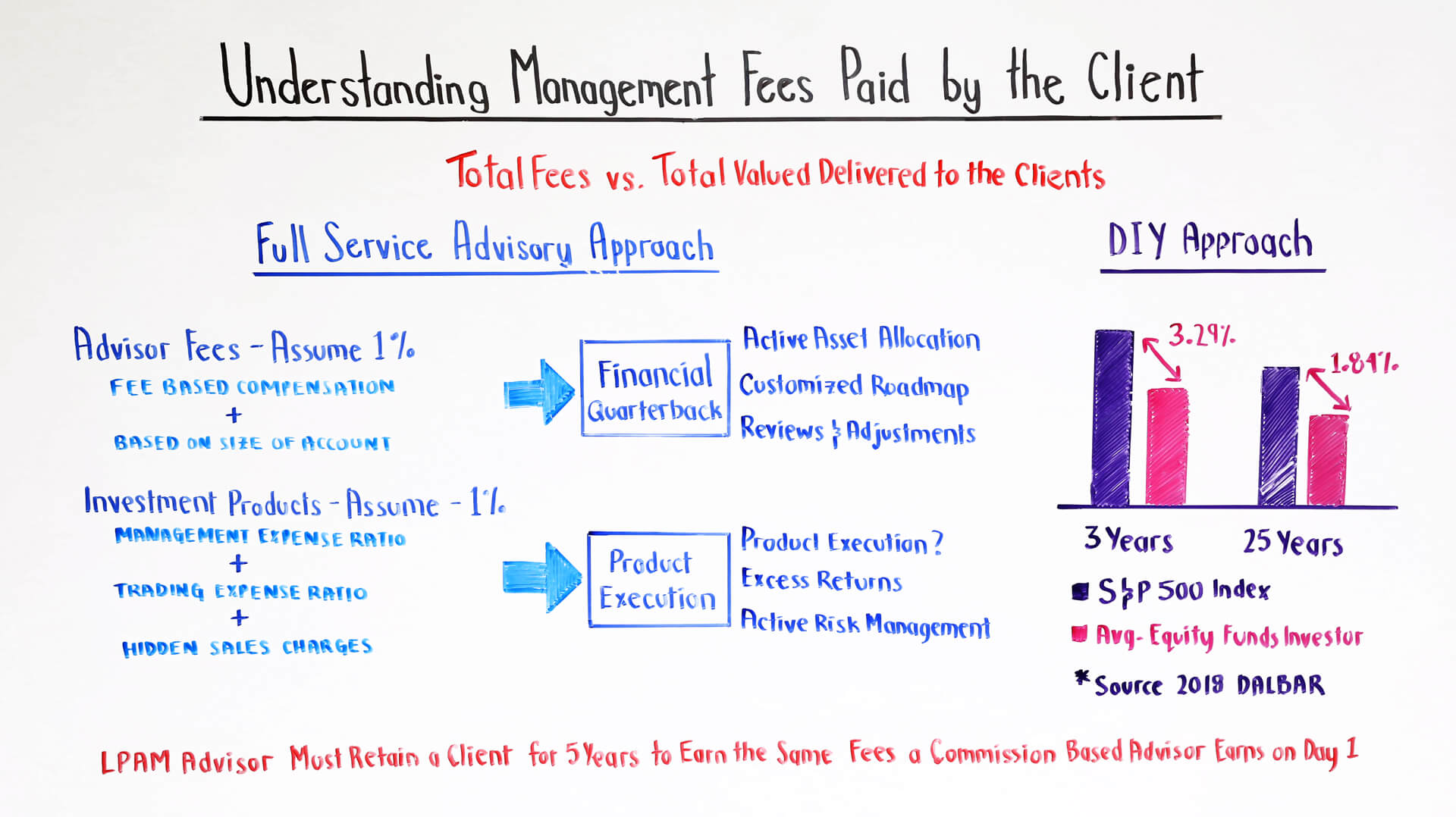 Understanding Management Fees Paid by the Client