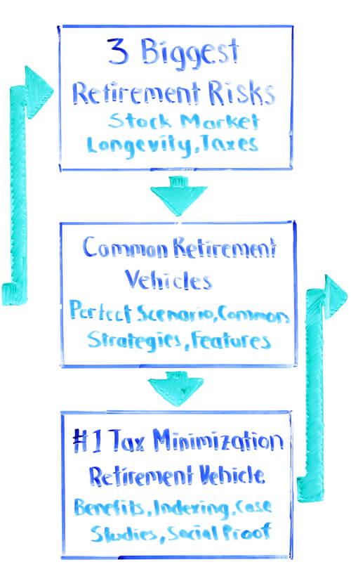 3 biggest risks in retirement