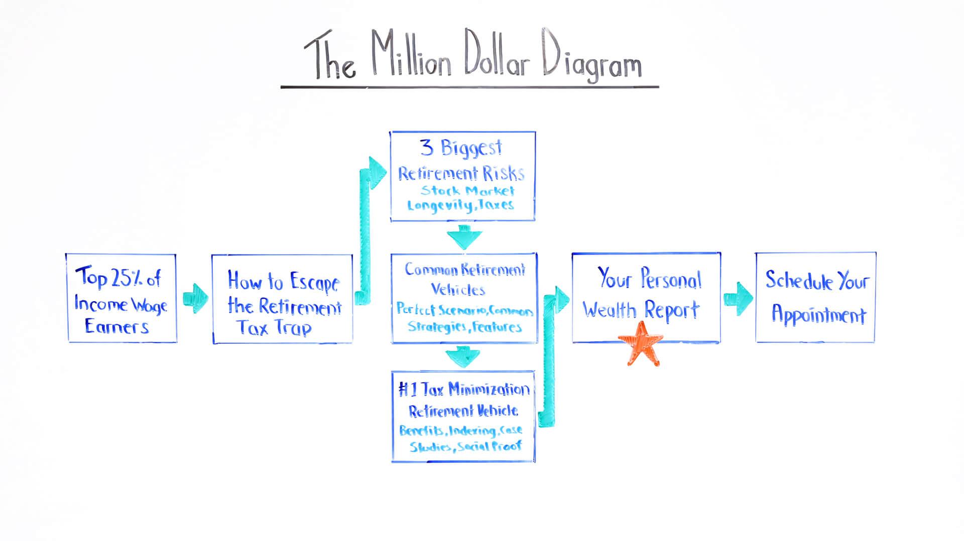the million dollar diagram