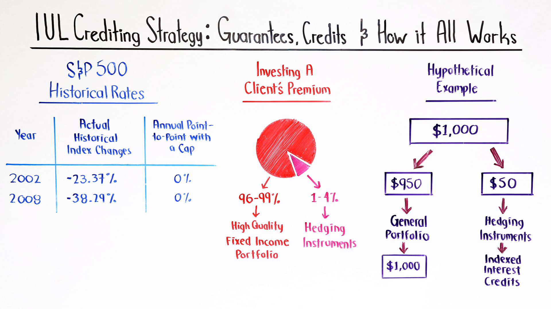 IUL Crediting Strategy Guarantees Credits and How it All Works