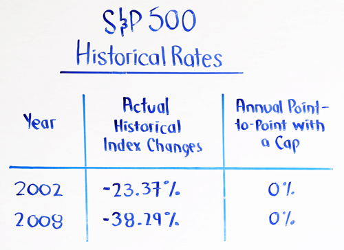S&P 500 Historical Rates