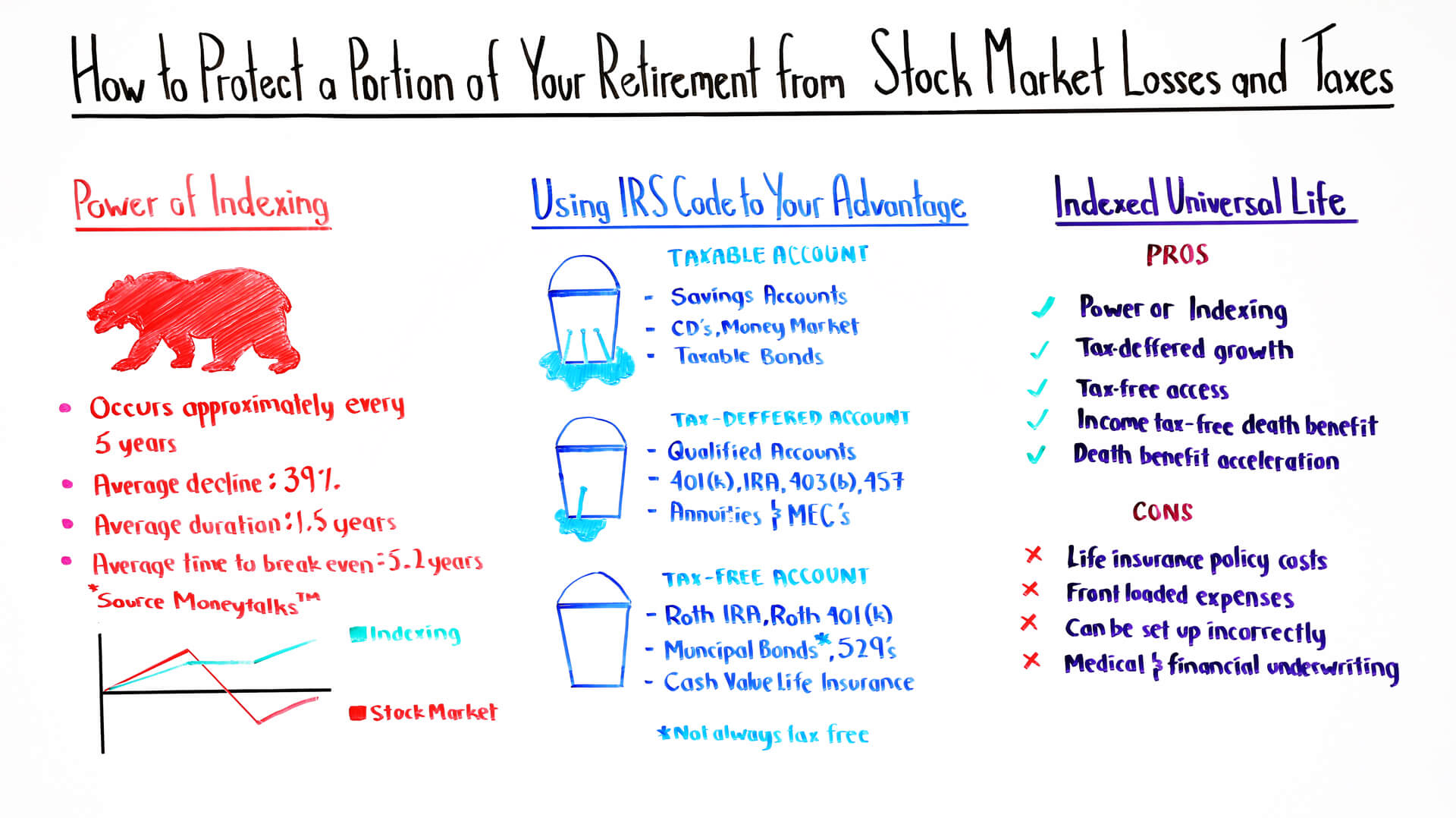 How to Protect a Portion of Your Retirement from Stock Market Losses & Taxes