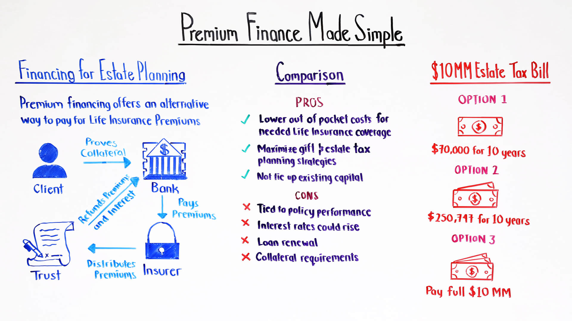 premium finance made simple