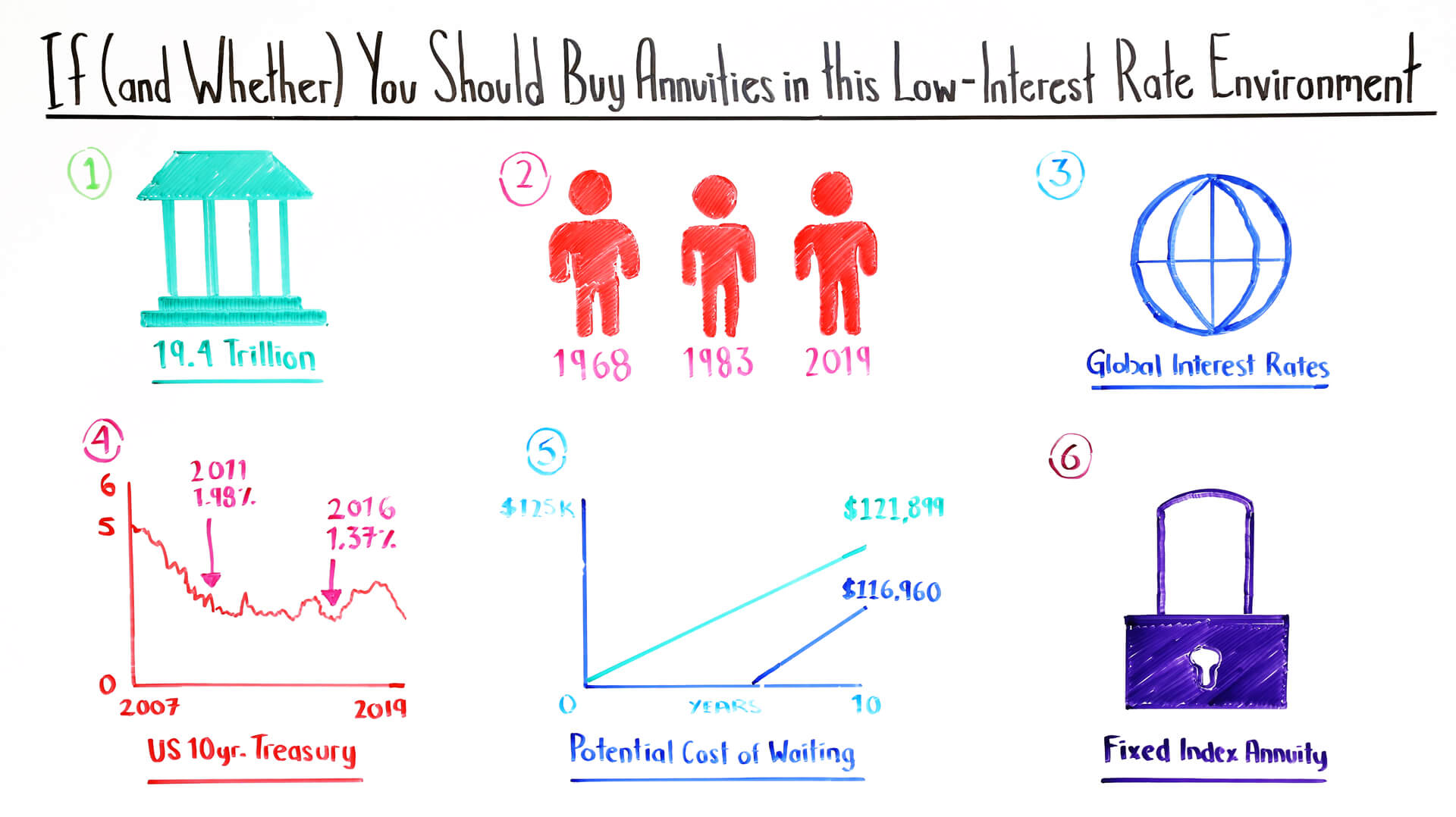 If (and Whether) You Should Buy Annuities in this Low-Interest Rate Environment