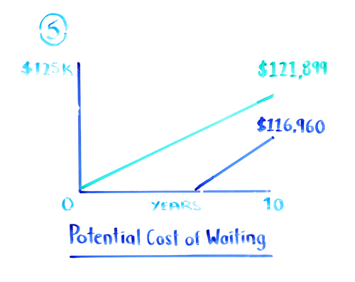 potential cost of waiting