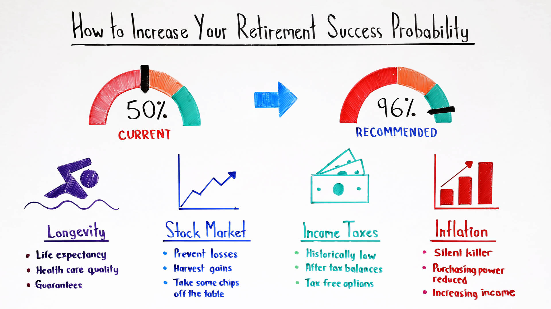 How to Increase Your Retirement Success Probability