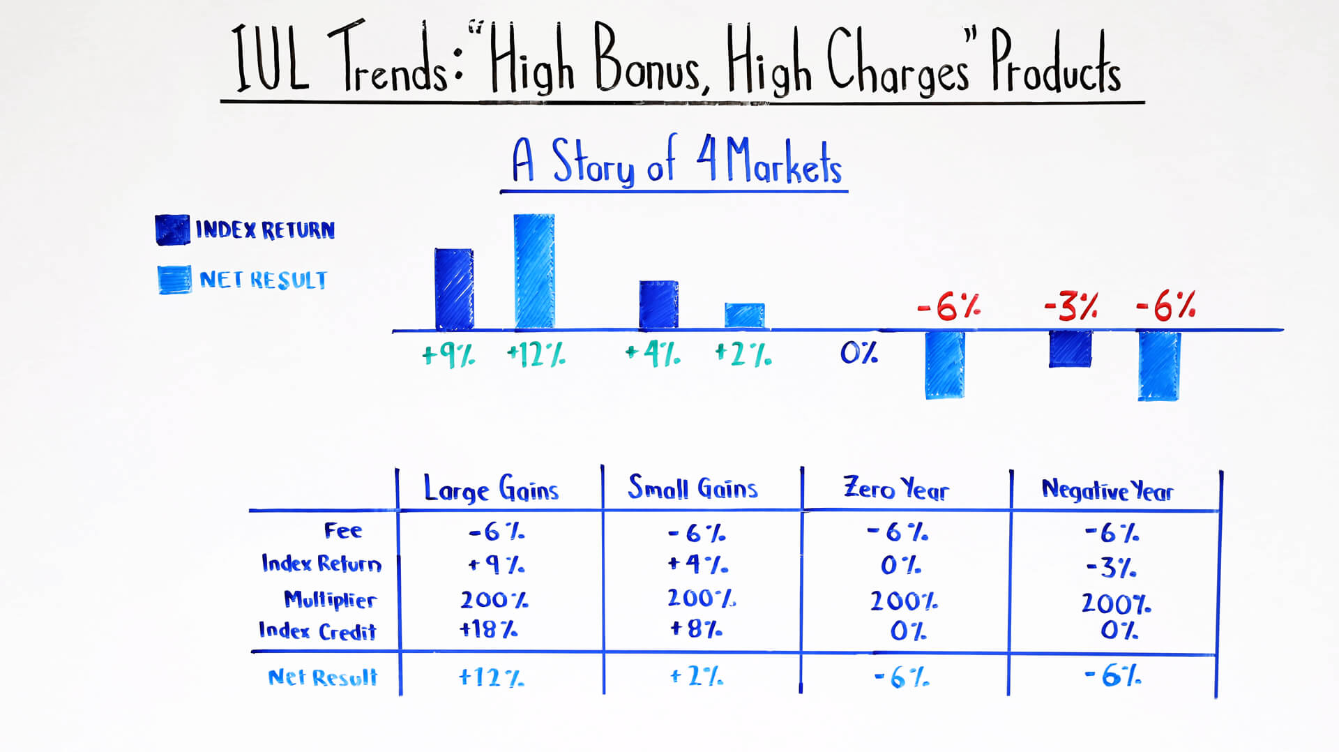 """IUL Trends: """"High Bonus, High Charges"""" Products"""