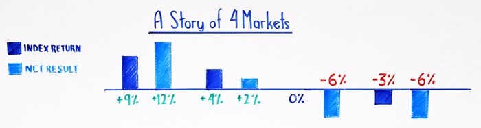 a story of 4 markets