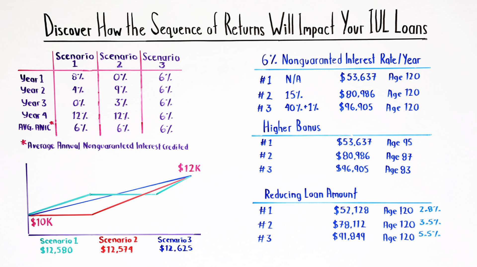 discover-how-the-sequence-of-returns-will-impact-your-iul-loans