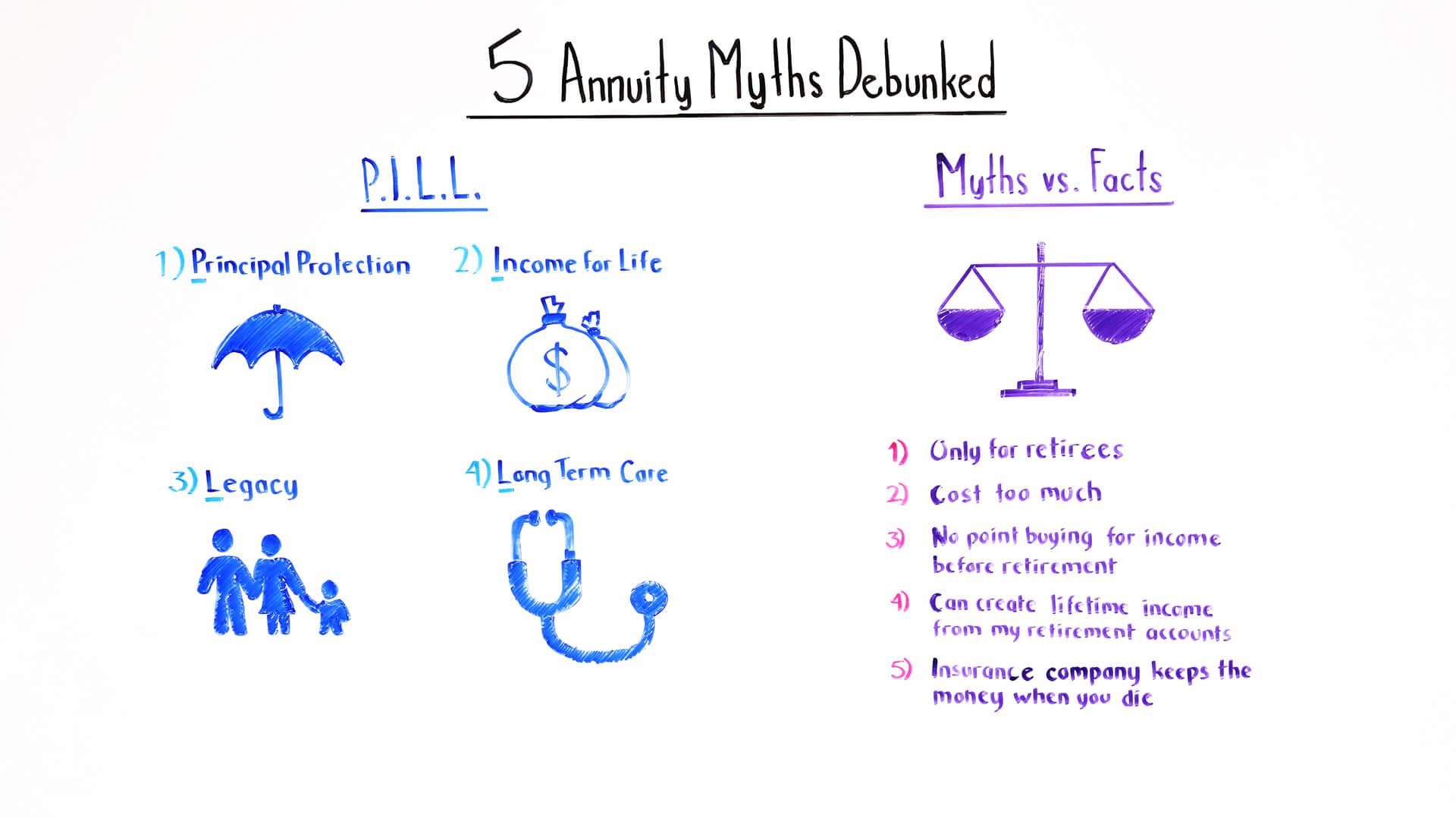 5 Annuity Myths Debunked