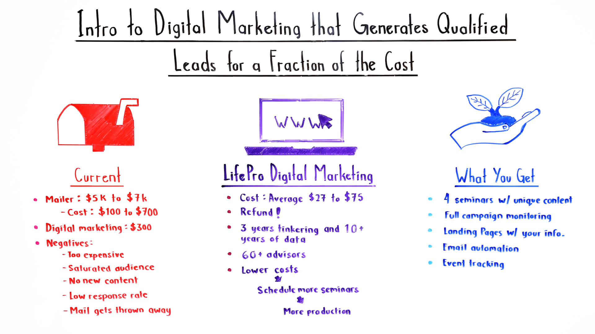 Intro to Digital Marketing that Generates Qualified Leads for a Fraction of the Cost