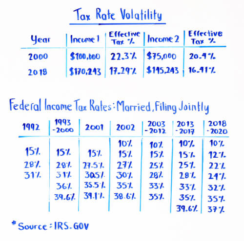 Tax Rate Volatility
