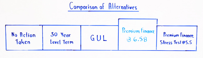 Comparison of premium financing alternatives