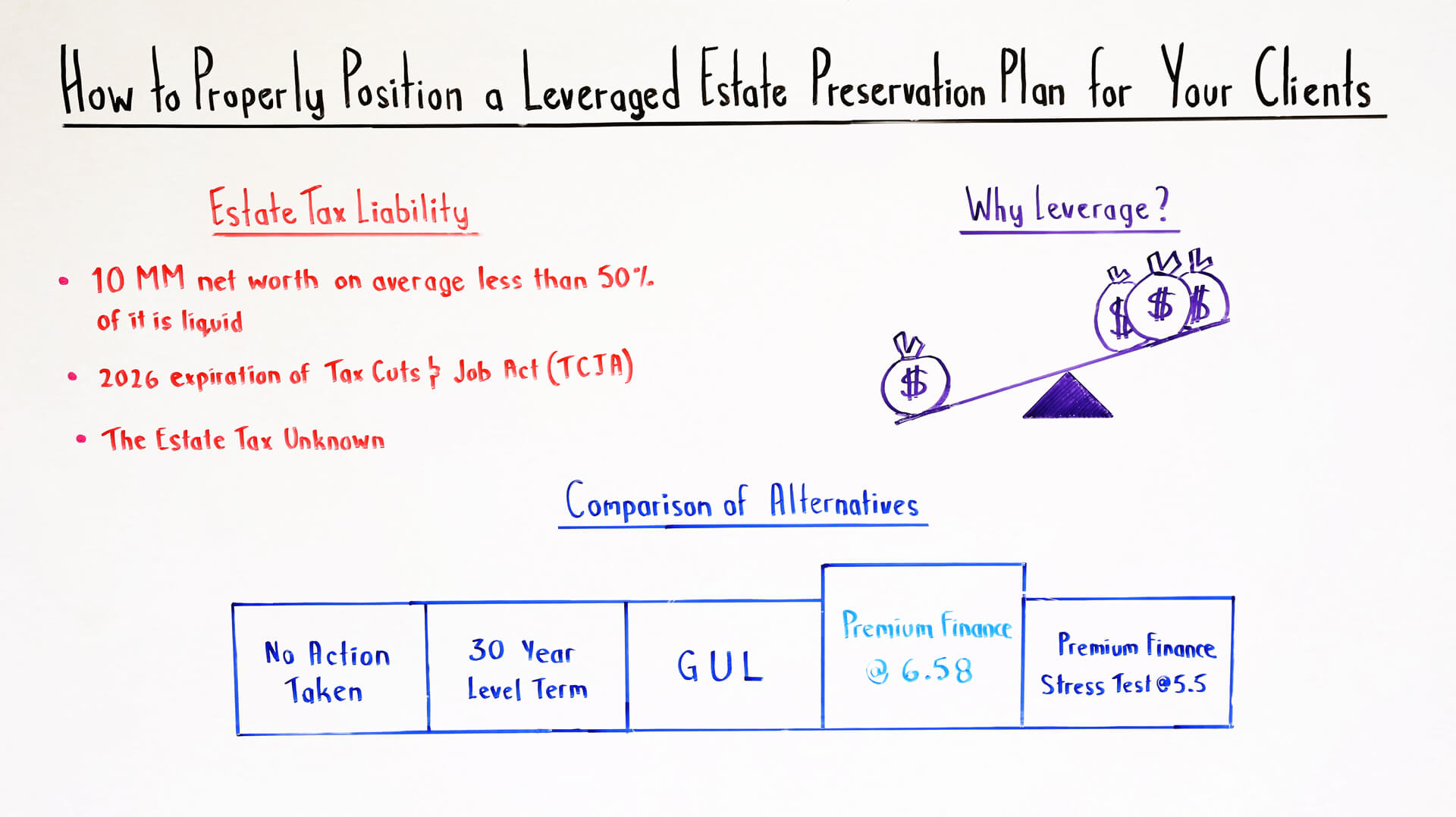 How to Properly Position a Leveraged Estate Preservation Plan for Your Clients