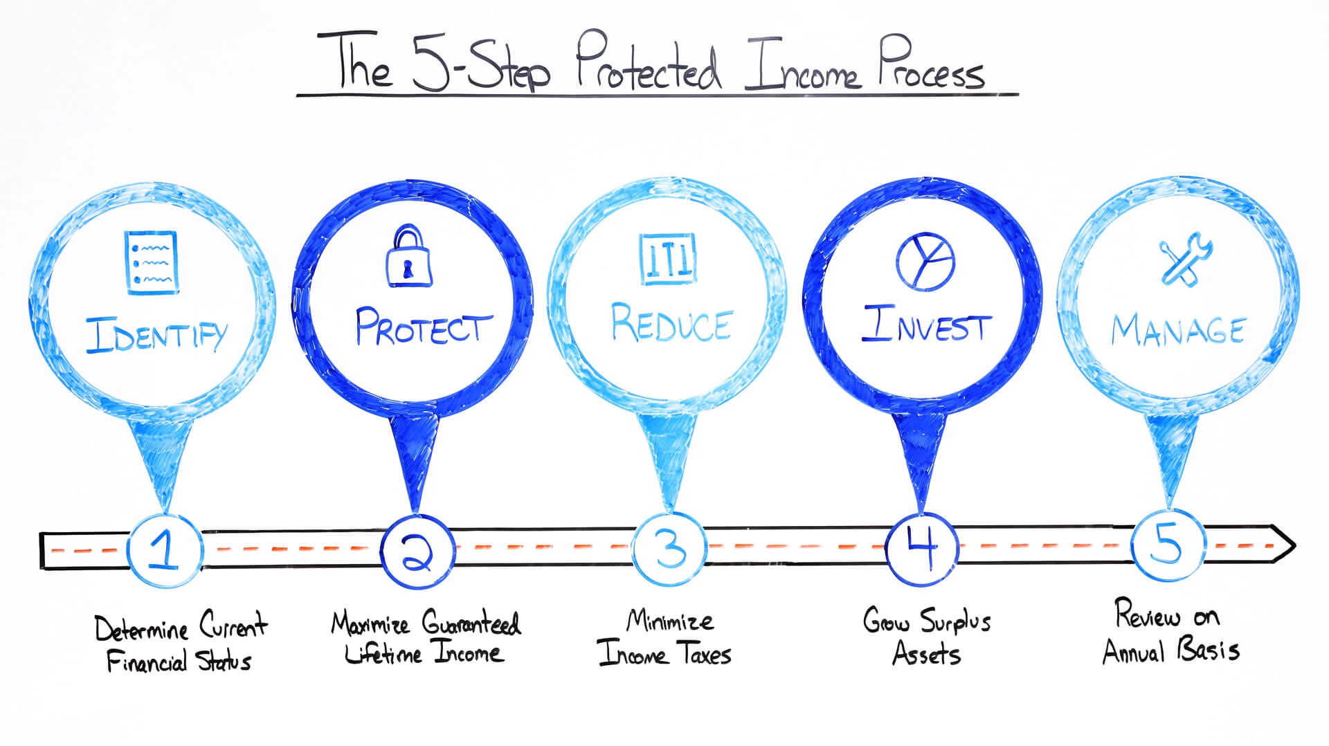 The 5-Step Protected Income Process